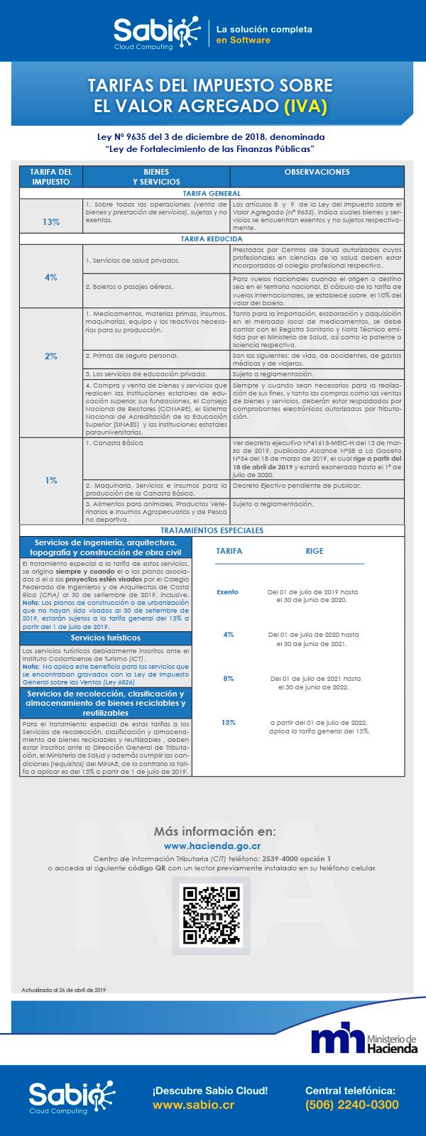 Tarifas del Impuesto sobre el Valor Agregado (IVA)